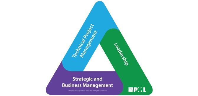 Triangle des talents du PMI